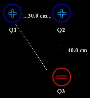 Fundamentos de Electroestática